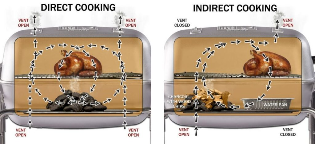 direct and indirect heat