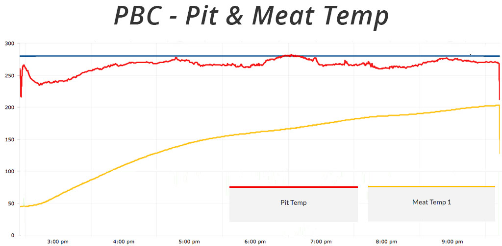 cooking temp log for pbc