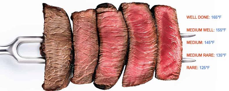 chart illustrating steak done temperatures
