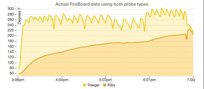 data-from-smart-app