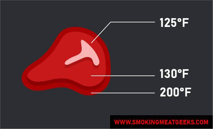 temperature of bone meat