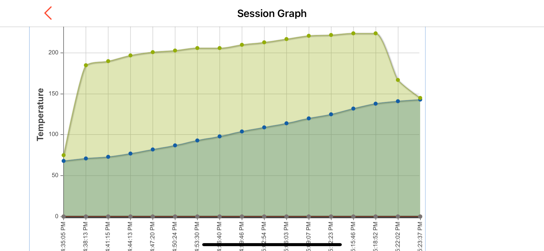 Combined temperature graph of AIRPROBE 2 wireless thermometer